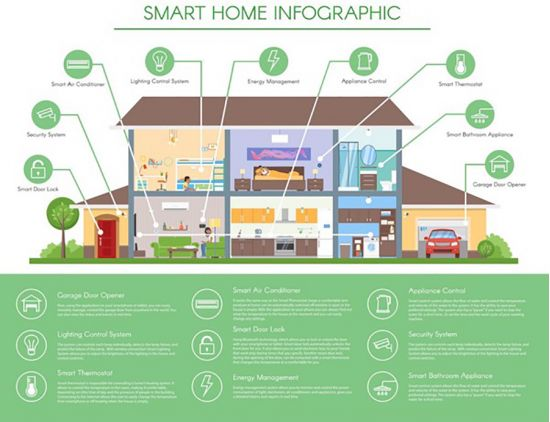 Thietbismarthome.com.vn - smarthome công nghệ 4.0 là gì?
